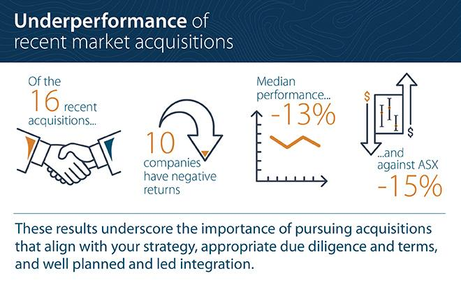 Underperformance of recent market acquisitions highlights strategy and integration needs