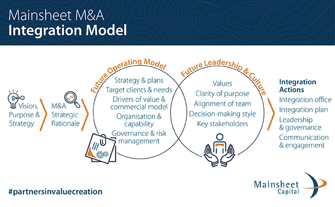 M&A Integration Model