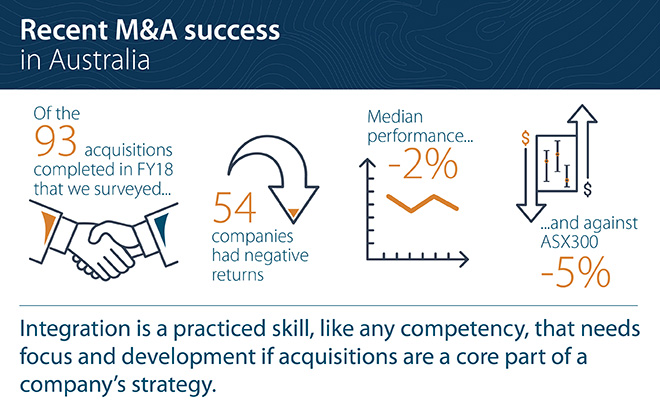 Recent M&A success – Exploring the impact of strategic rationale, relative size and frequency of deals